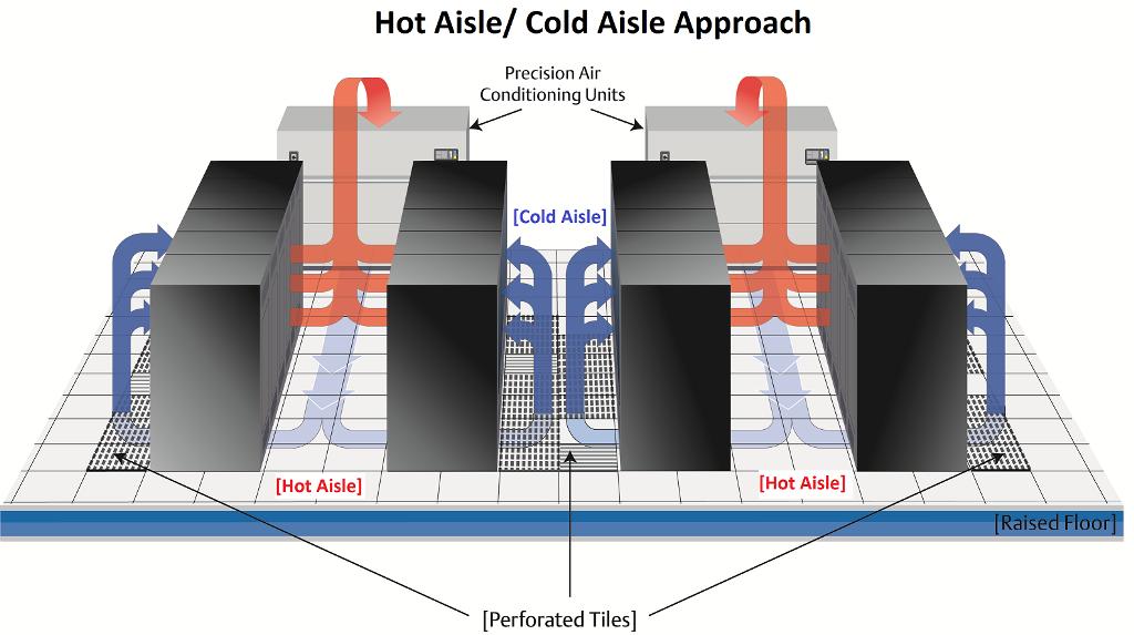 Giải pháp điều hòa không khí trong phòng máy chủ server